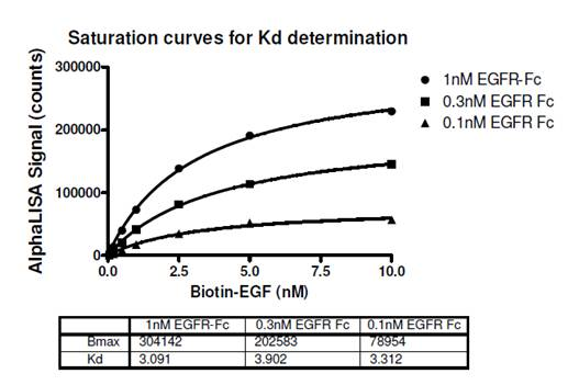 Determining Kd With an Alpha Assay | Application Support
