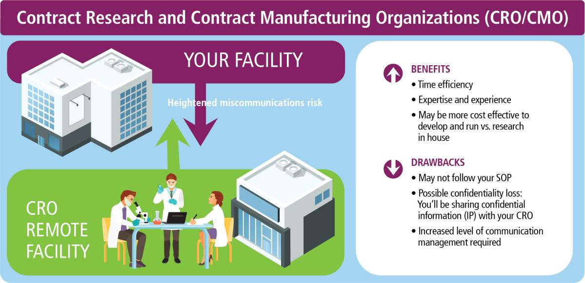 Contract Research and Contract Manufacturing Organizations (CRO/CMOs)