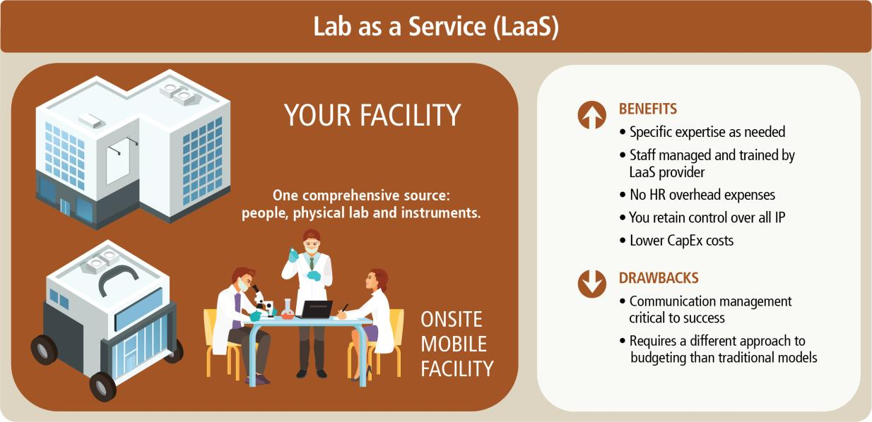 Lab as a Service (LaaS)